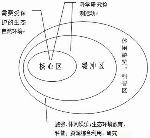 生态环境功能分区_《香港湿地公园分区规划及生态设计》概要 – 方极城市规划院